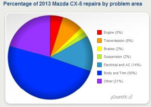 CX-5 problem pie