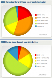 Mercedes v Honda Repair Costs