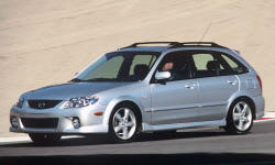 2001 - 2003 Mazda Protege Reliability by Generation