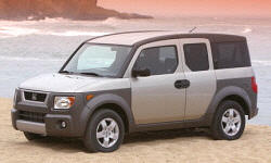 Honda Element Gas Mileage (MPG):